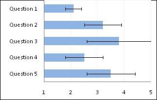 Bar Chart (Step 1)