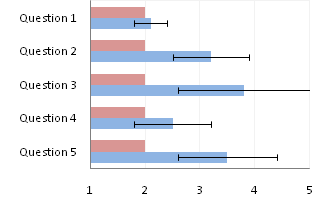 Bar Chart (Step 2)