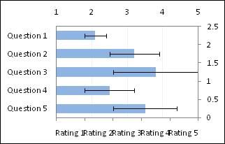 Bar Chart (Step 6)