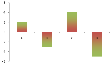 Column Chart with Simple Gradient and Invert if Negative Setting
