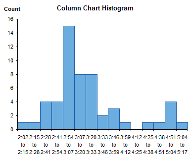 Histogram Using Column Chart