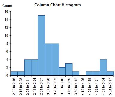 Histogram Using Column Chart