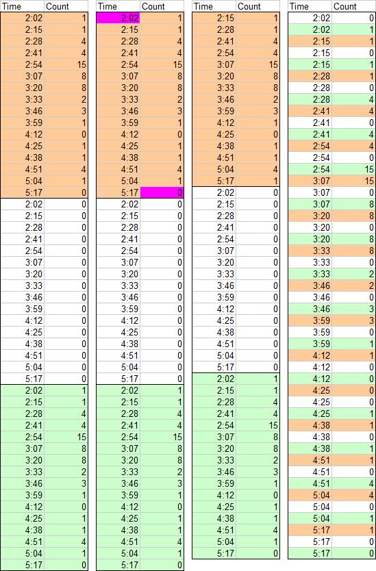 Data for XY Chart Histogram