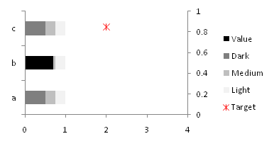 Horizontal bullet chart - Step 2 - Excel 2007