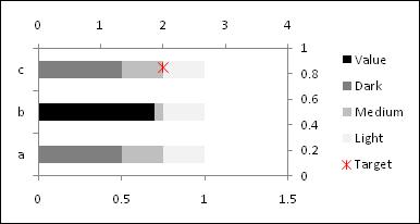Horizontal bullet chart - Step 3 - Excel 2007