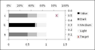 Horizontal bullet chart - Step 4 - Excel 2007