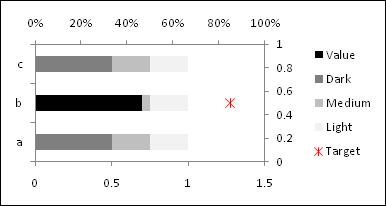 Horizontal bullet chart - Step 5 - Excel 2007