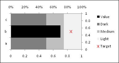 Horizontal bullet chart - Step 6 - Excel 2007