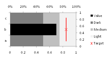 Horizontal bullet chart - Step 8 - Excel 2007