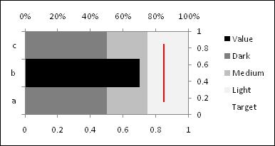 Horizontal bullet chart - Step 9 - Excel 2007