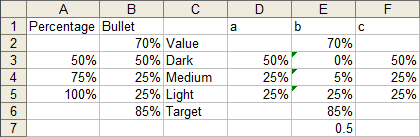 Conditioned data for horizontal bullet chart