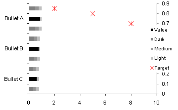 Multiple horizontal bullet chart - step 4