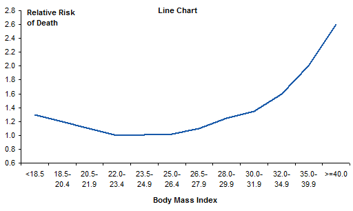 Mortality vs BMI - Horizontal Labels