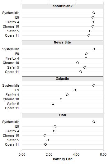 One-Column Panel Chart