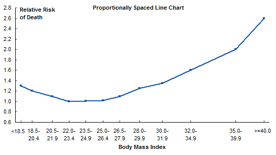 Drawing Smooth Lines Excel : How to plot line chart in excel smooth out