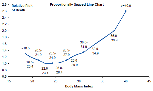 Mortality vs BMI - Proportional Chart with Data Labels