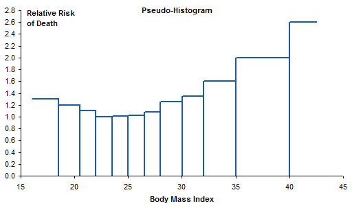 Mortality vs BMI - Pseudo Histogram
