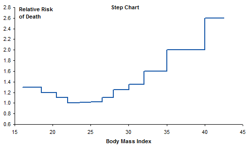Mortality vs BMI - Step Chart