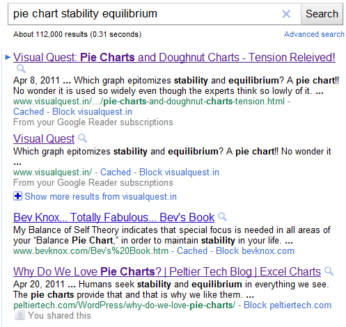 Google search for 'pie chart stability equilibrium'