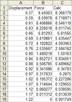 Measured and Calculated Data Tabulated