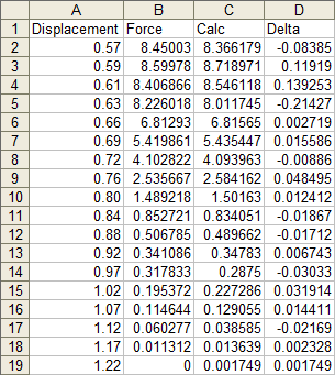 Measured and Calculated Data and Error Tabulated