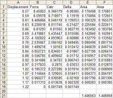 Area Computed for Both Measured and Calculated Data