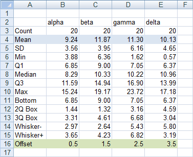 Excel Box Plot Mean Data