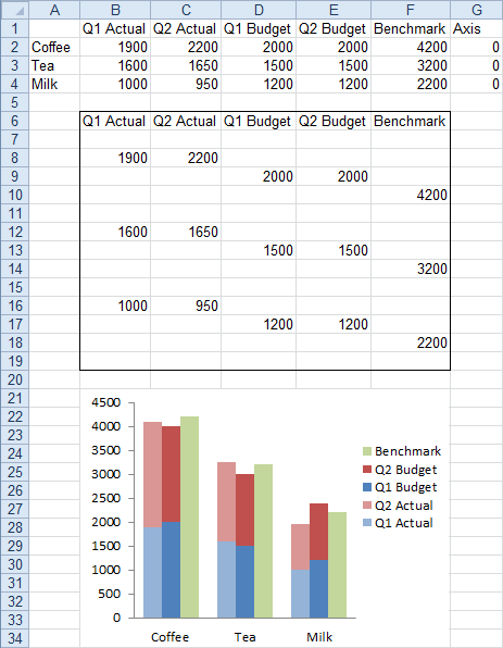 Cluster-Stack Column Chart with Unstacked Item in Each Cluster