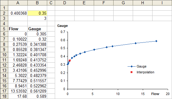 Interpolating to solve for X - example 2