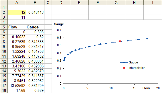 Interpolating to solve for Y - example 2