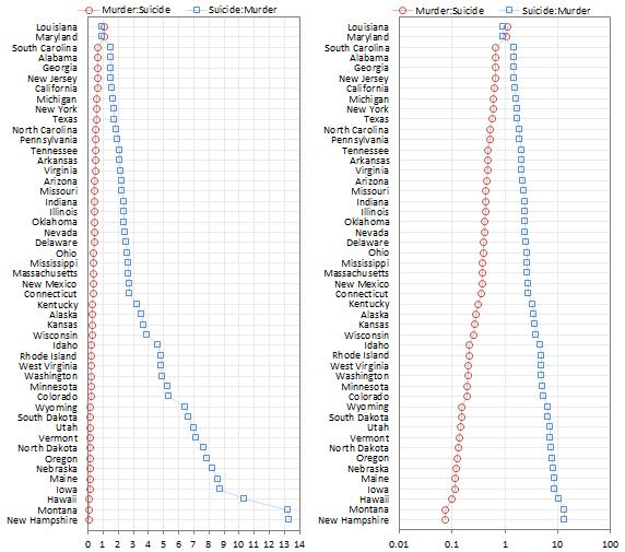 Both ratios in one dot plot (left: linear, right: log)