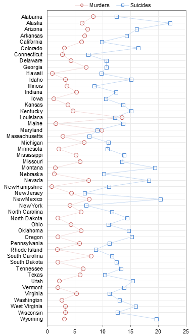 Unsorted Dot Plot Comparing Murder and Suicide Rates