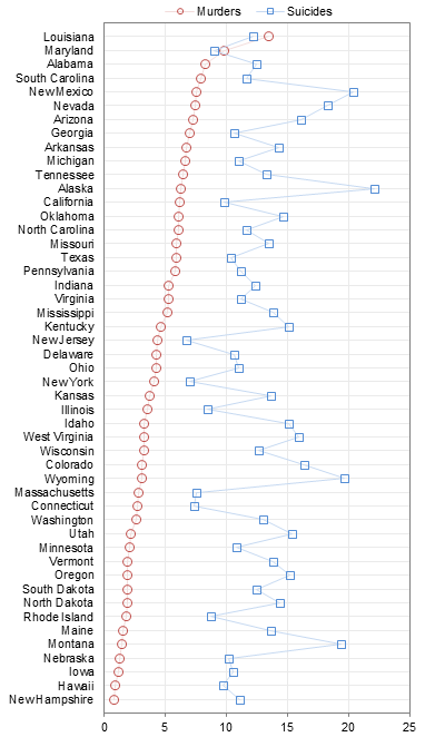 Dot Plot Comparing Murder and Suicide Rates, Sorted by Murder Rates