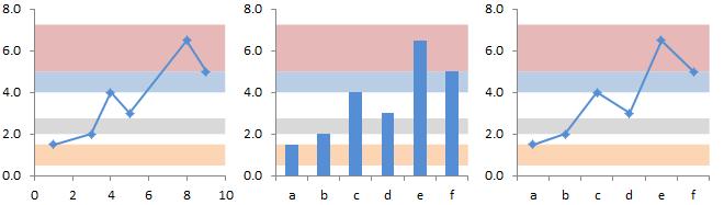 Chart With Arbitrary Horizontal Bands
