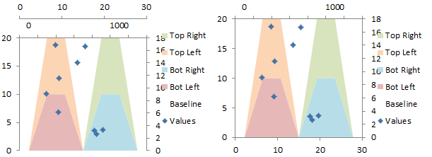 Creating chart with colored quadrant background