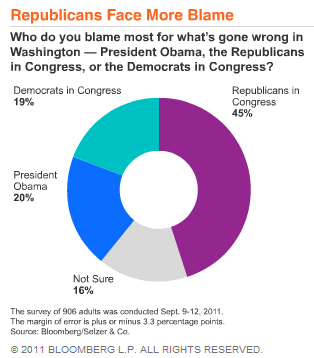 Who's to Blame - Bloomberg Donut Chart