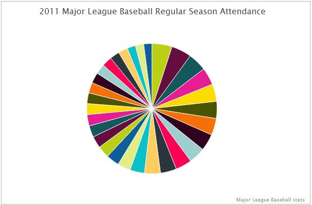 Charting 2011 Major League Baseball Attendance Peltier Tech Blog