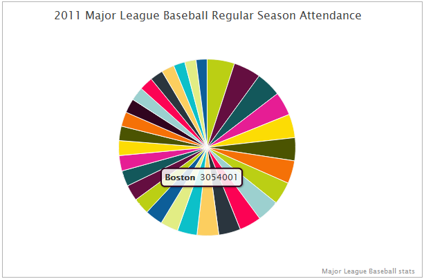Mouse Over Label for MLB Attendance Pie Chart