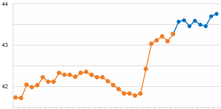 Updated Klout Timeline