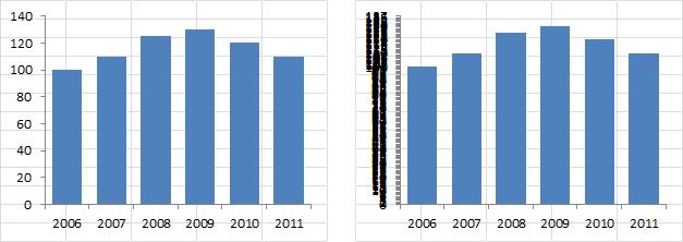 Fatten Up Bars (Reduce Gap Width), Shrink Major Y Unit