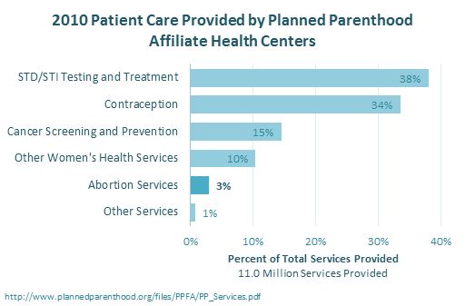 Planned Parenthood Breakdown of Patient Care - Bar Chart