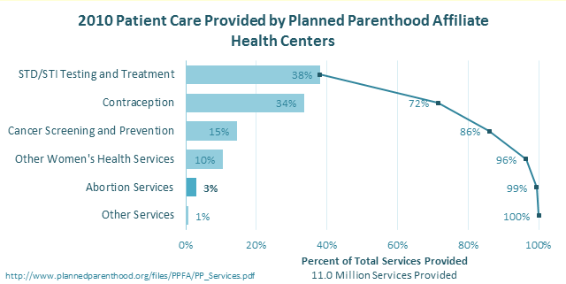 Planned Parenthood Breakdown of Patient Care - Pareto Chart