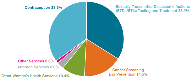 Planned Parenthood Breakdown of Patient Care - Pie Chart