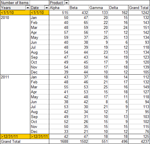 Pivot Table grouped by Months and Years