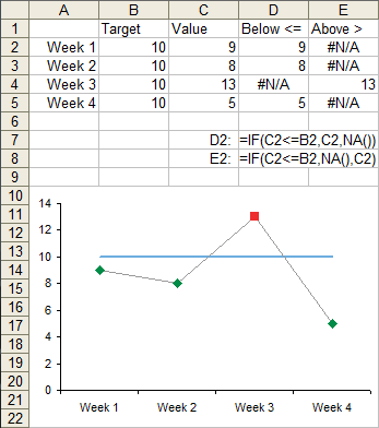Conditional formatting of excel charts peltier tech blog i plotted all columns the target and value columns are plotted as lines while the below and above columns are plotted as distinct markers ccuart Choice Image