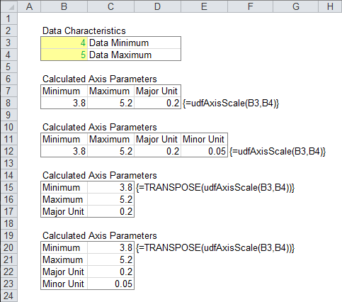 Screenshot of worksheet that uses axis scaling UDF