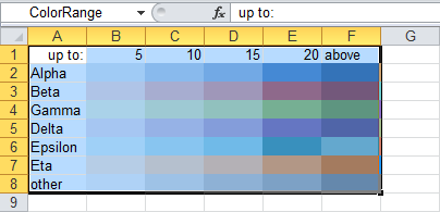 Named range of colors by value and label