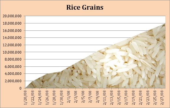 Rice grains in a rice grains chart