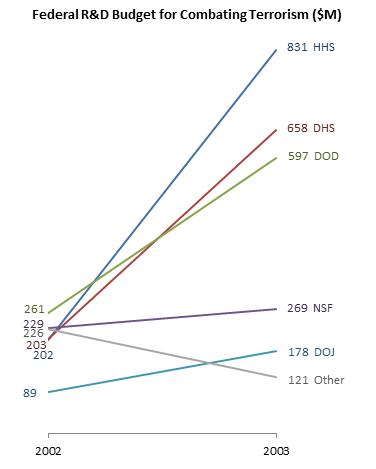 Slope graph alternative to arrow chart.