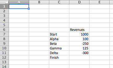 Data range required to make a waterfall chart